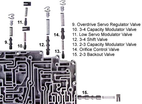 4r70w valve body diagram th400 valve body diagram #13