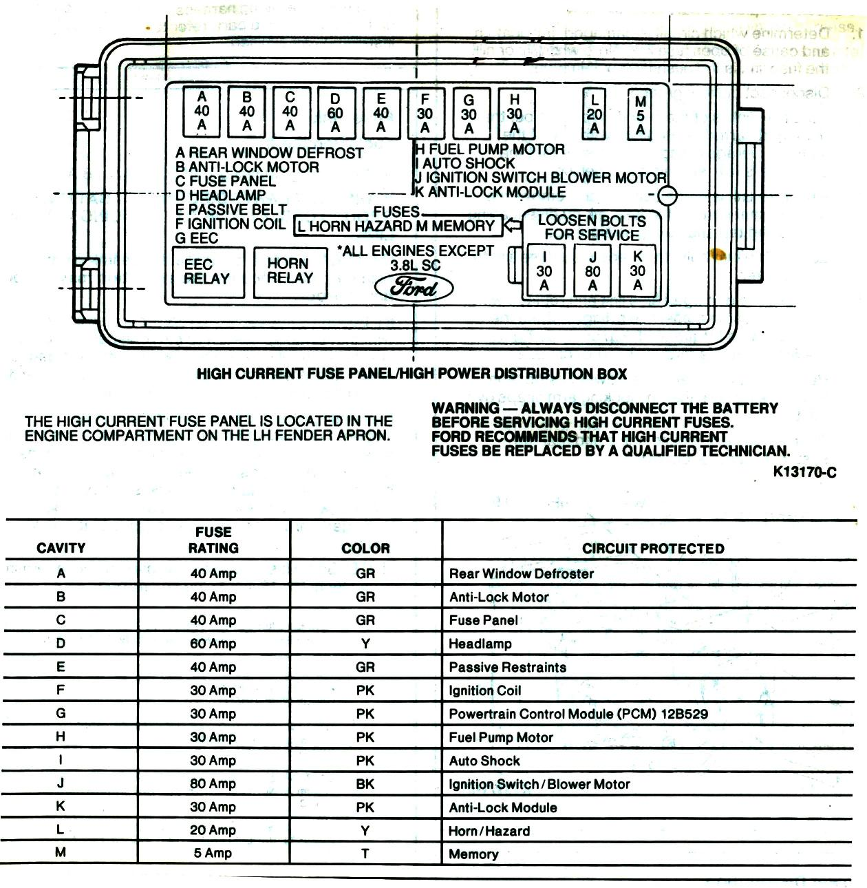 Exterior Fuse Box Diagram For Ford Taurus 1995 46 Wiring 96 Dist Under Dash At Highcare